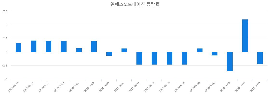 ▲일주일간 알에스오토메이션 등락률 변화