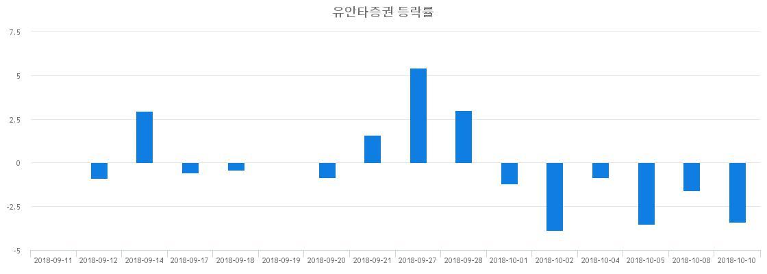 ▲일주일간 유안타증권 등락률 변화