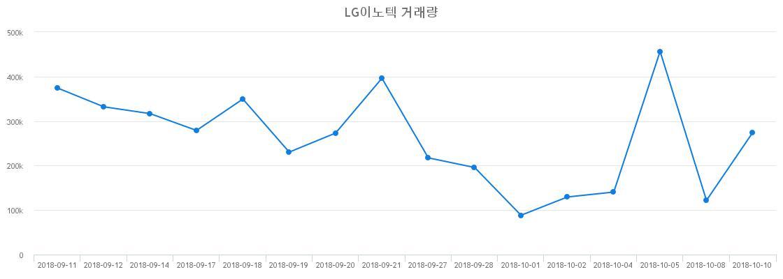▲LG이노텍거래량정보