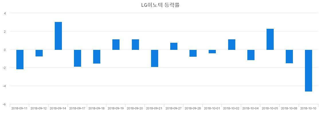 ▲일주일간 LG이노텍 등락률 변화