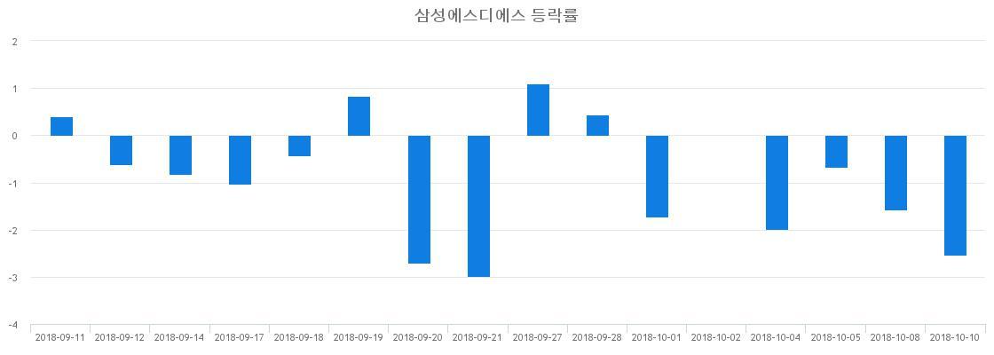 ▲일주일간 삼성에스디에스 등락률 변화