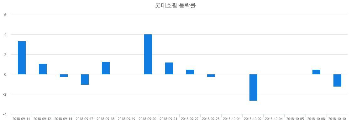 ▲일주일간 롯데쇼핑 등락률 변화