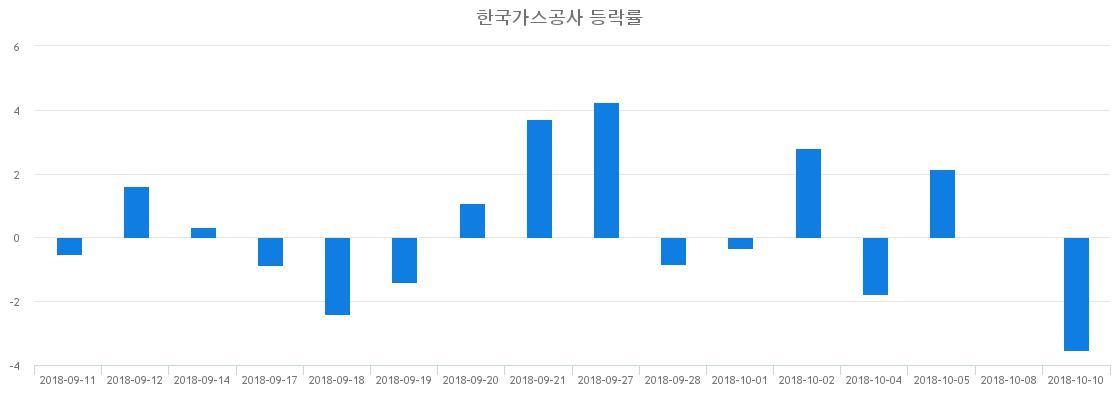 ▲일주일간 한국가스공사 등락률 변화