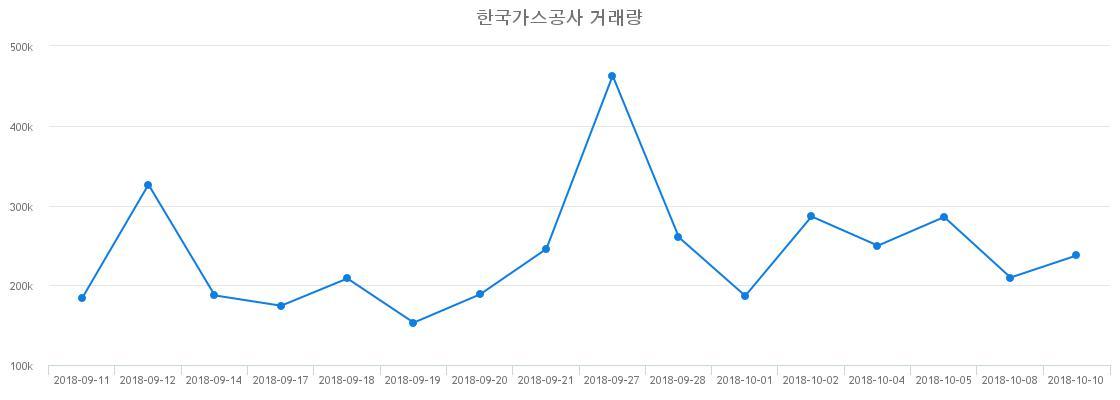 ▲한국가스공사거래량정보