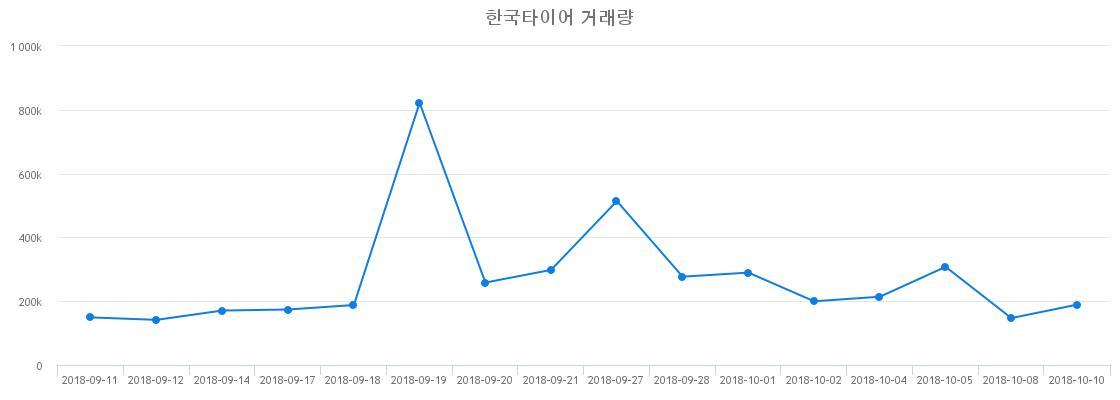 ▲한국타이어거래량정보