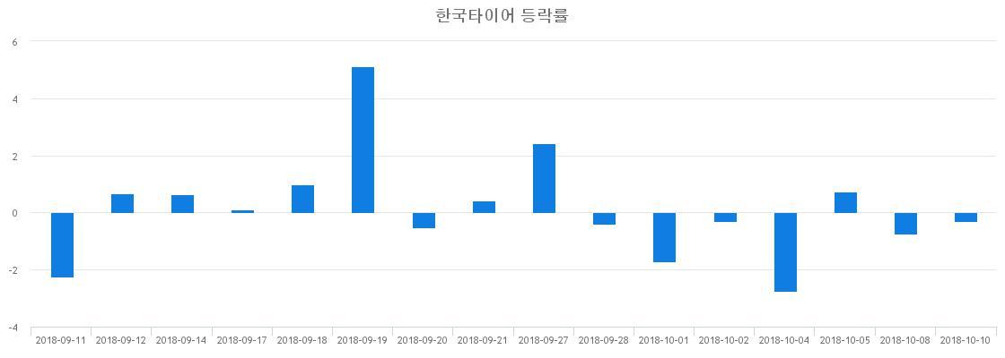 ▲일주일간 한국타이어 등락률 변화