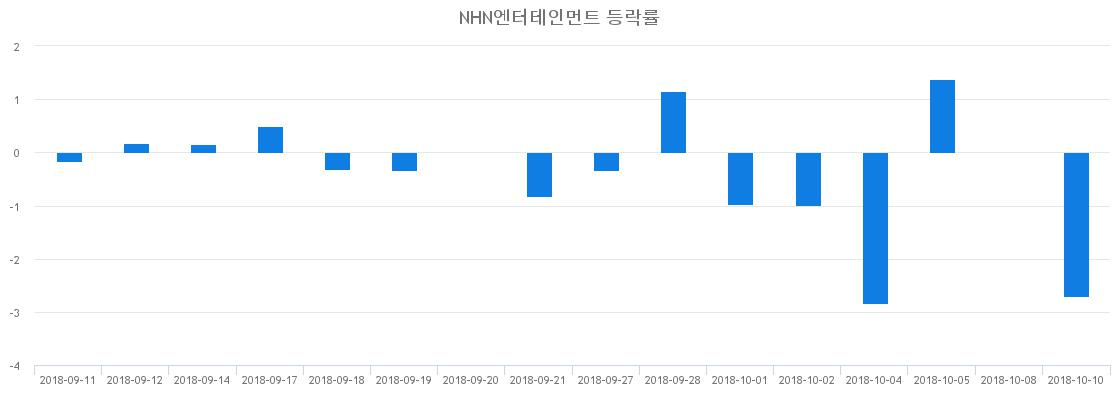 ▲일주일간 NHN엔터테인먼트 등락률 변화