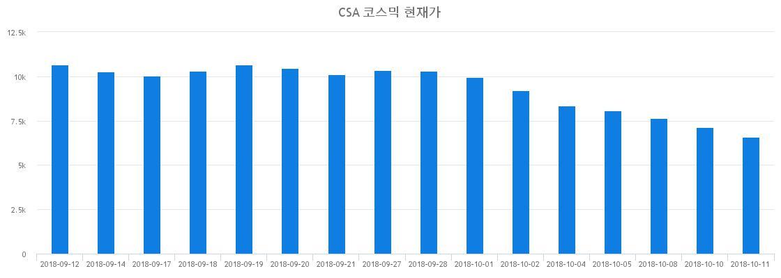 ▲최근 CSA 코스믹 시세 변화