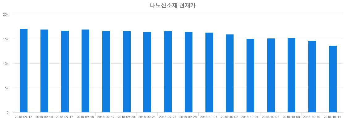 ▲최근 나노신소재 시세 변화