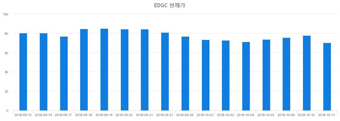 ▲최근 EDGC 시세 변화