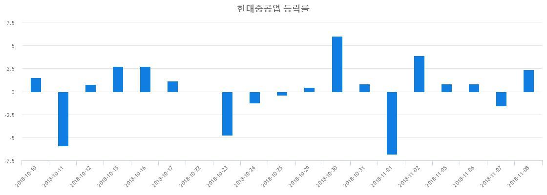 ▲일주일간 현대중공업 등락률 변화