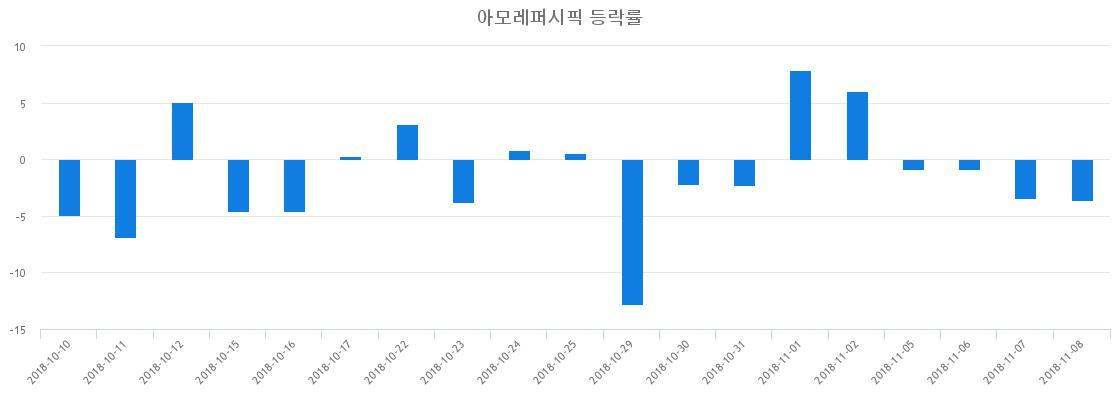 ▲일주일간 아모레퍼시픽 등락률 변화