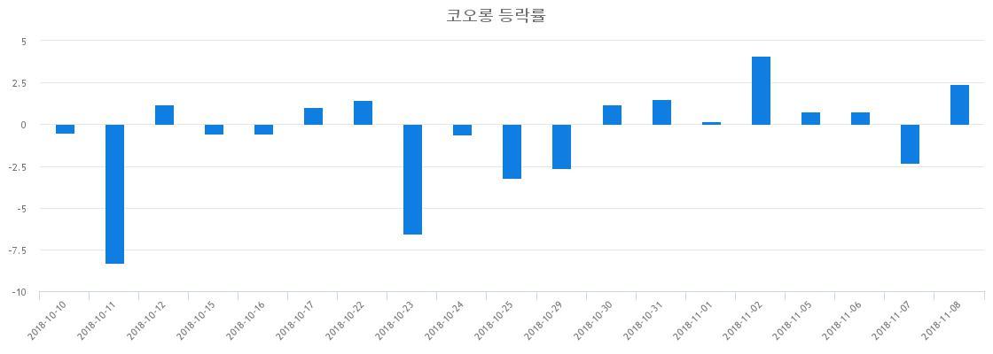 ▲일주일간 코오롱 등락률 변화