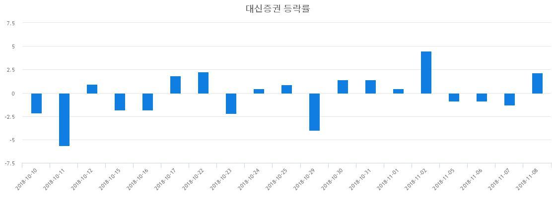 ▲일주일간 대신증권 등락률 변화