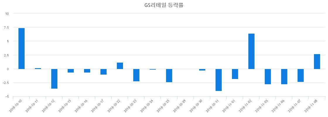 ▲일주일간 GS리테일 등락률 변화