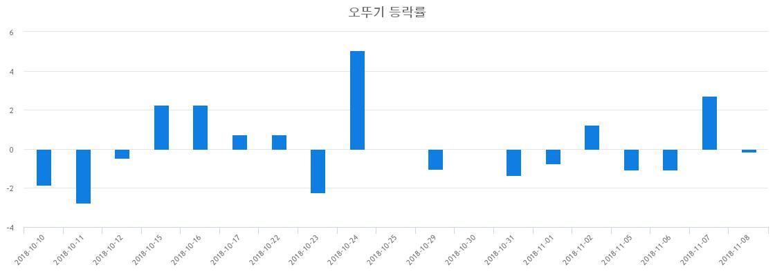 ▲일주일간 오뚜기 등락률 변화
