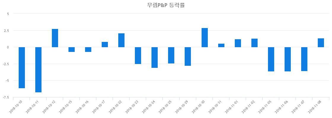 ▲일주일간 무림P&P 등락률 변화