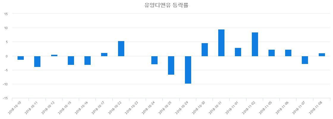 ▲일주일간 유양디앤유 등락률 변화