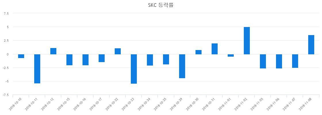 ▲일주일간 SKC 등락률 변화