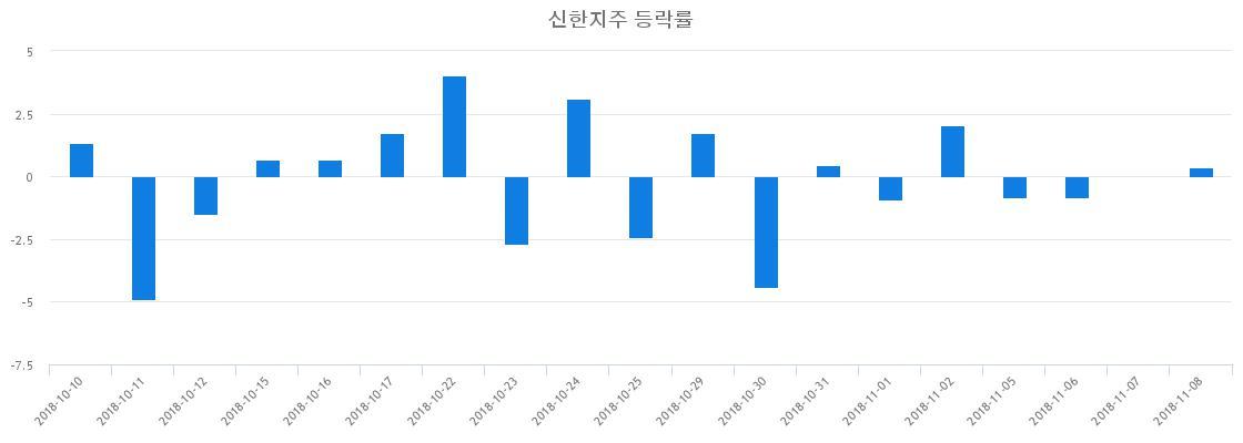 ▲일주일간 신한지주 등락률 변화