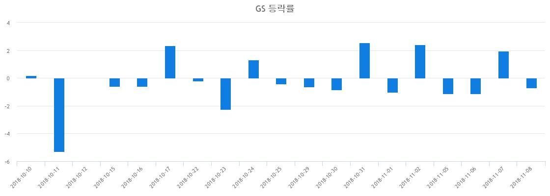 ▲일주일간 GS 등락률 변화
