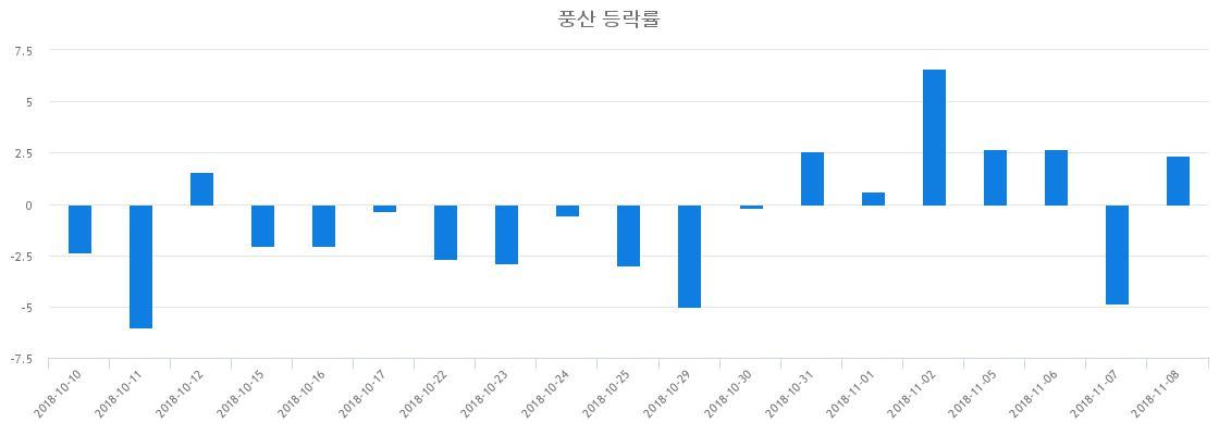 ▲일주일간 풍산 등락률 변화