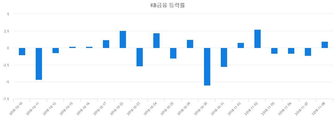 ▲일주일간 KB금융 등락률 변화