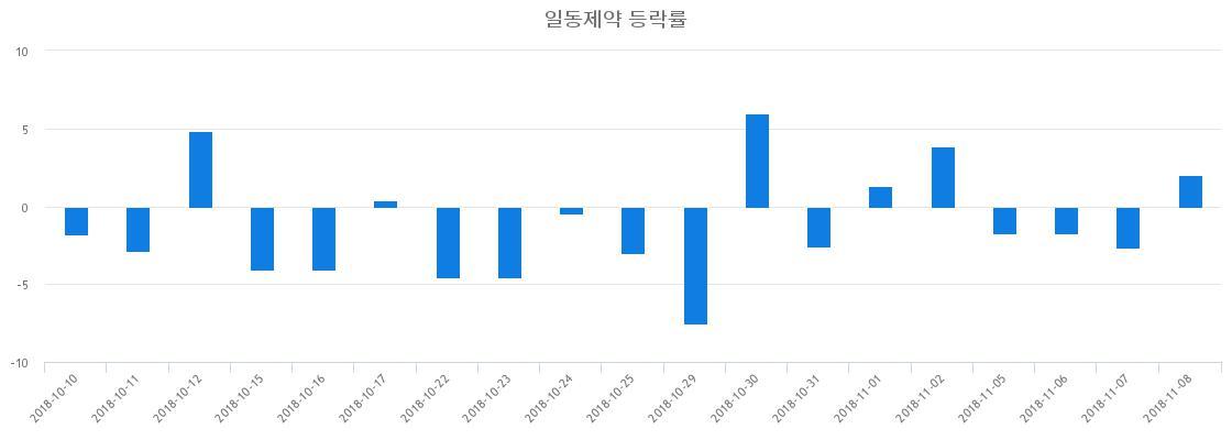 ▲일주일간 일동제약 등락률 변화