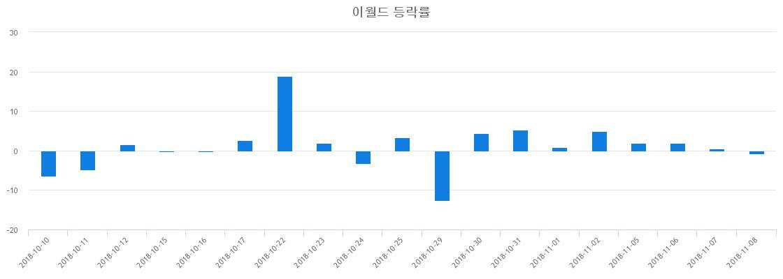 ▲일주일간 이월드 등락률 변화