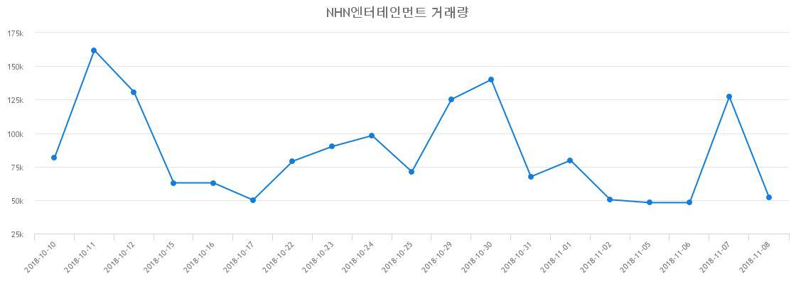 ▲NHN엔터테인먼트거래량정보