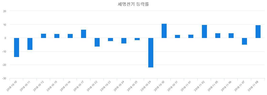 ▲일주일간 세명전기 등락률 변화