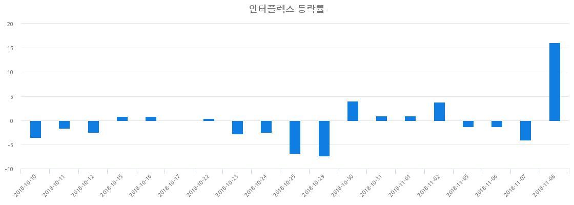 ▲일주일간 인터플렉스 등락률 변화