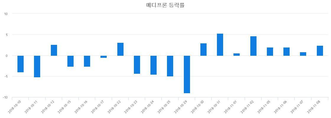 ▲일주일간 메디프론 등락률 변화