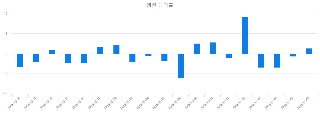 ▲일주일간 웹젠 등락률 변화