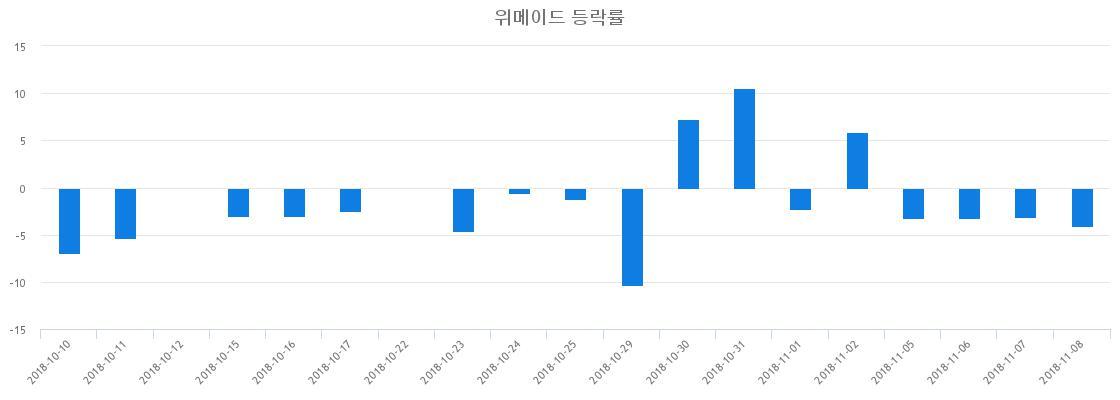 ▲일주일간 위메이드 등락률 변화