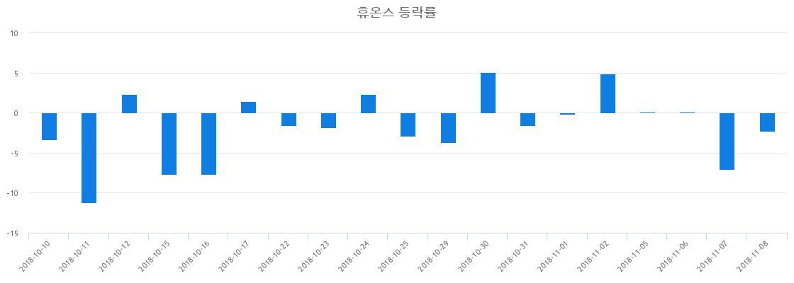 ▲일주일간 휴온스 등락률 변화
