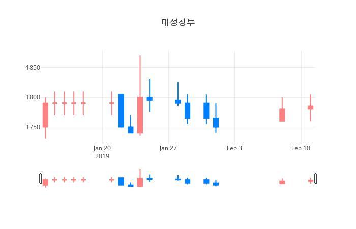 ▲일주일간 대성창투 등락률 변화