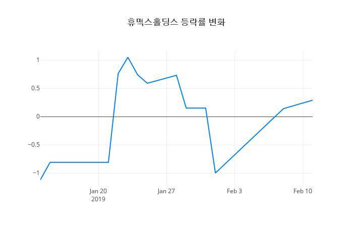 ▲휴맥스홀딩스거래량정보