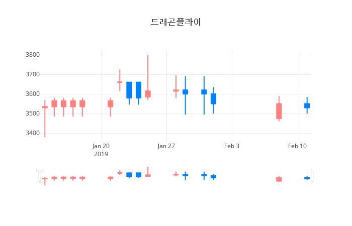 ▲일주일간 드래곤플라이 등락률 변화