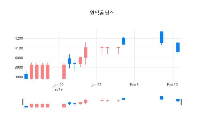 ▲일주일간 원익홀딩스 등락률 변화