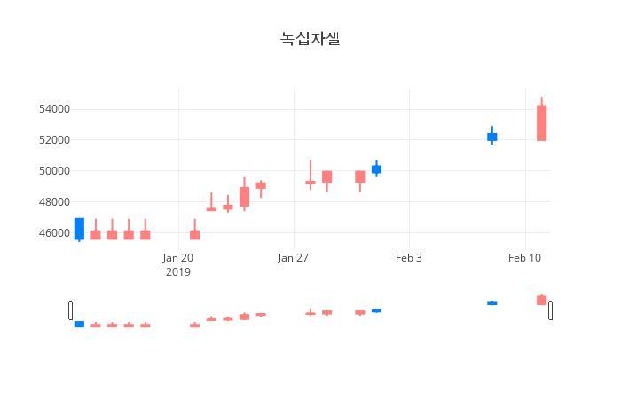 ▲일주일간 녹십자셀 등락률 변화