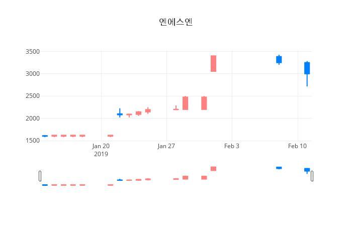 ▲일주일간 엔에스엔 등락률 변화