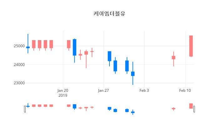 ▲일주일간 케이엠더블유 등락률 변화