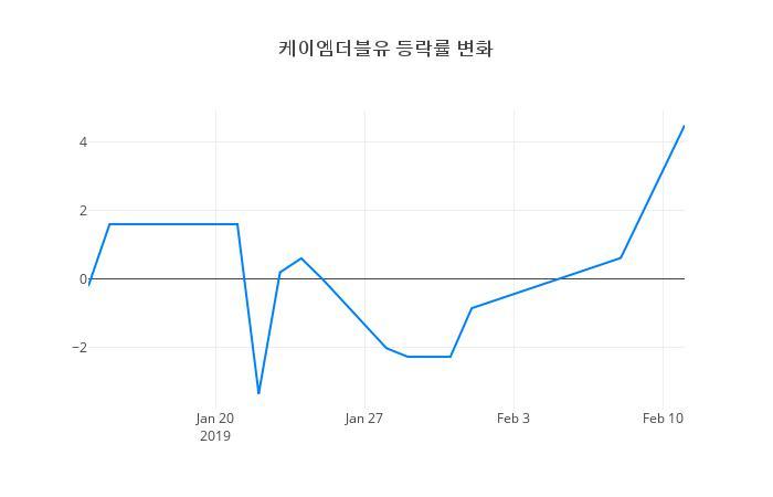 ▲케이엠더블유거래량정보