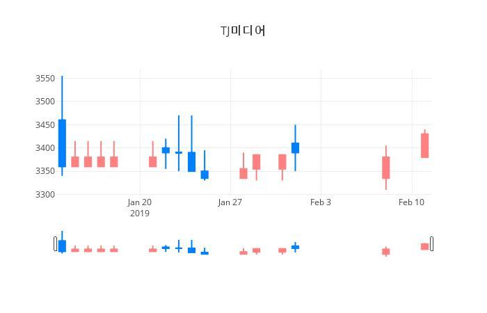 ▲일주일간 TJ미디어 등락률 변화