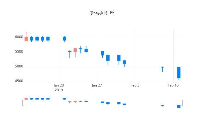 ▲한류AI센터거래량정보