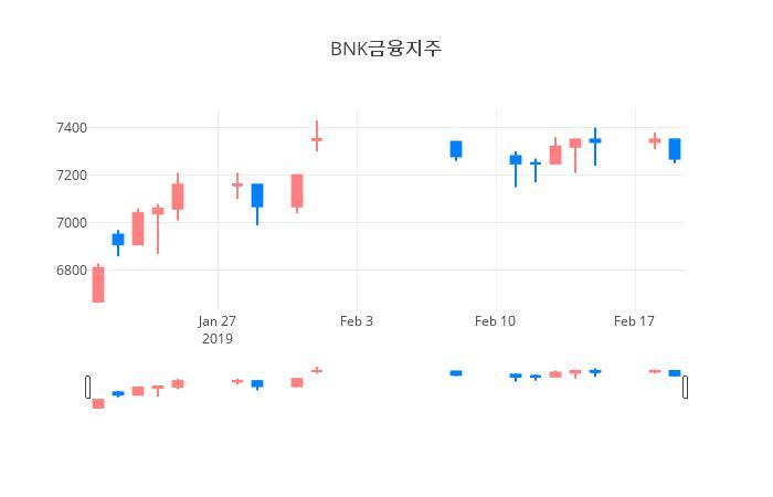 ▲일주일간 BNK금융지주 등락률 변화