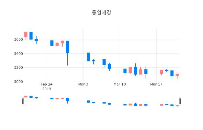 ▲일주일간 동일제강 등락률 변화