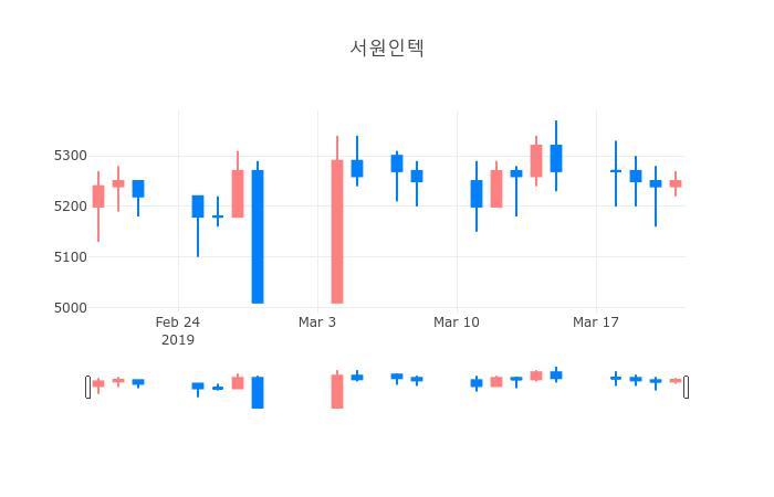 ▲일주일간 서원인텍 등락률 변화