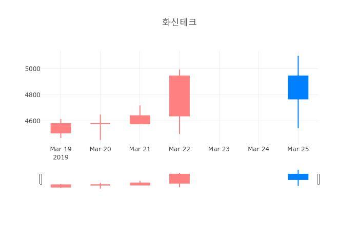 ▲일주일간 화신테크 등락률 변화
